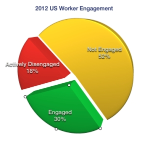 According to a Gallup poll in 2013, only 30% of American workers are engaged in their work; thus, the vast majority of US workers (70%) are not reaching their full potential. **