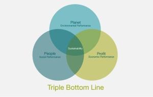 TripleBottomLine_web1